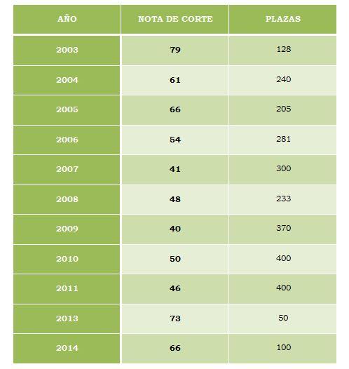 Notas de Cortes Jueces 2003-2014
