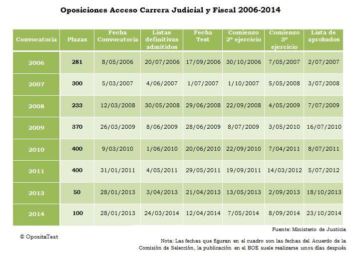 Oposiciones Jueces Histórico 2006-2014