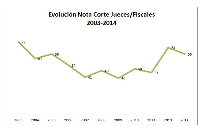 Evolución Nota Corte Jueces Fiscales