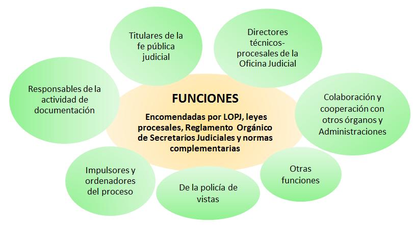 Así es la oposición de LAJ ⚖ Guía 2020 para Administración de Justicia