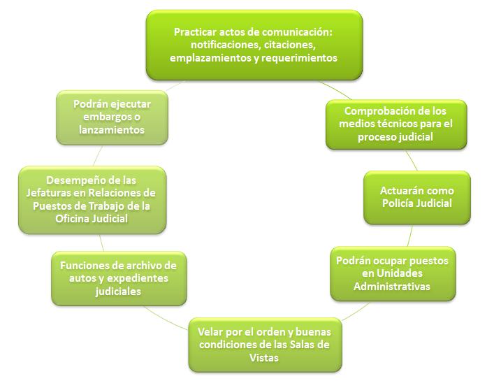 funciones auxilio judicial