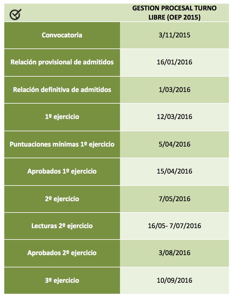 Proceso Gestion TL 2015