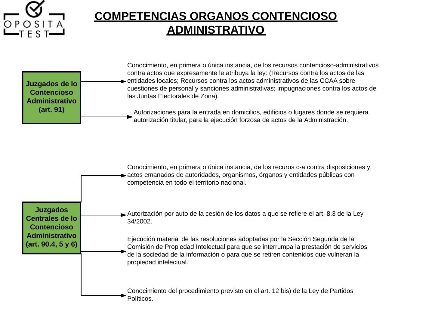 Esquema descargable en PDF de la Jurisdicción Contencioso ...
