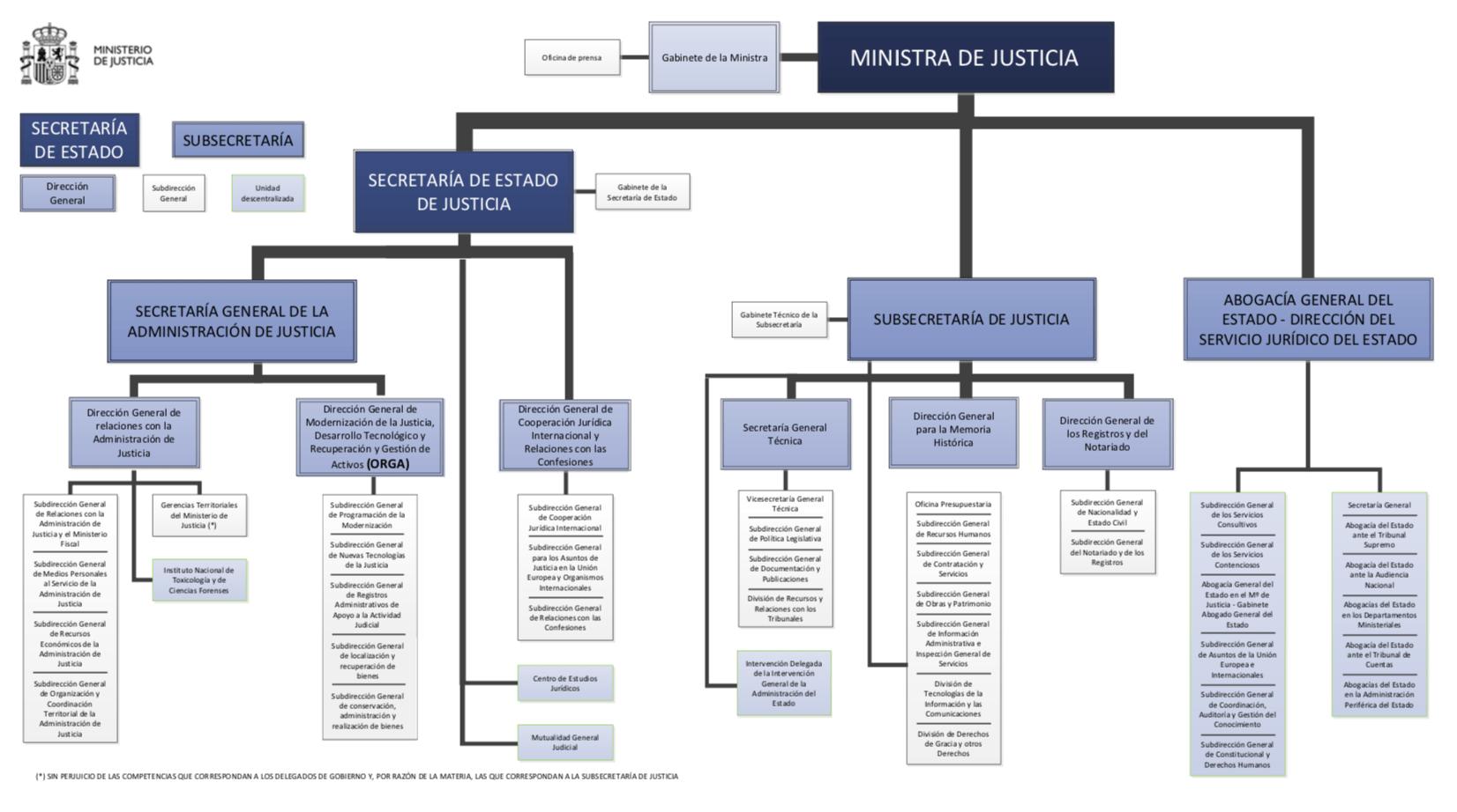 Novedades Estructura Orgánica Básica Del Ministerio De