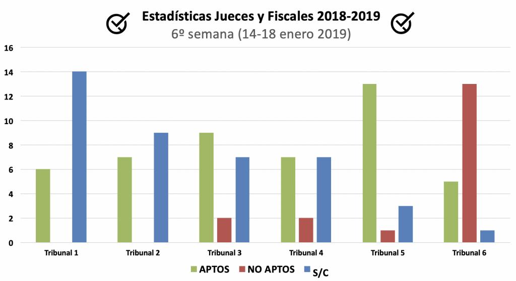 Estadísticias-oral-Jueces-fiscales