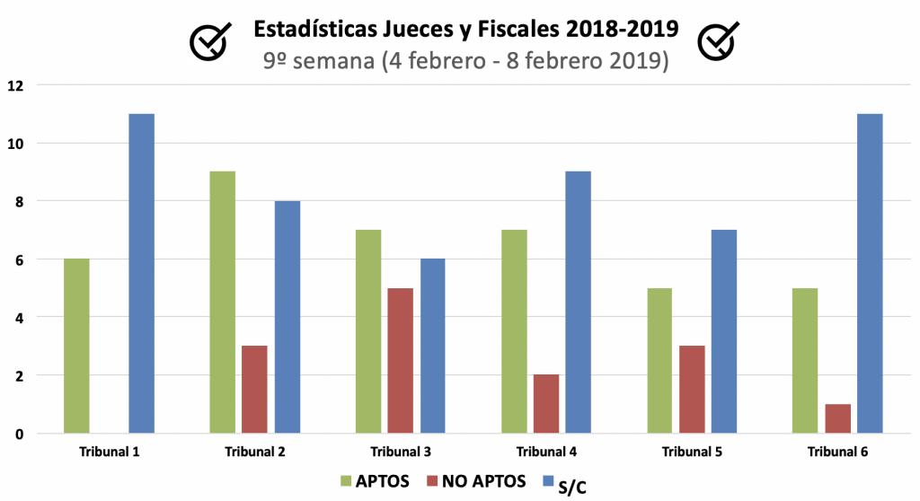 Estadísticas Jueces y Fiscales, del 4 al 8 de febrero 2019