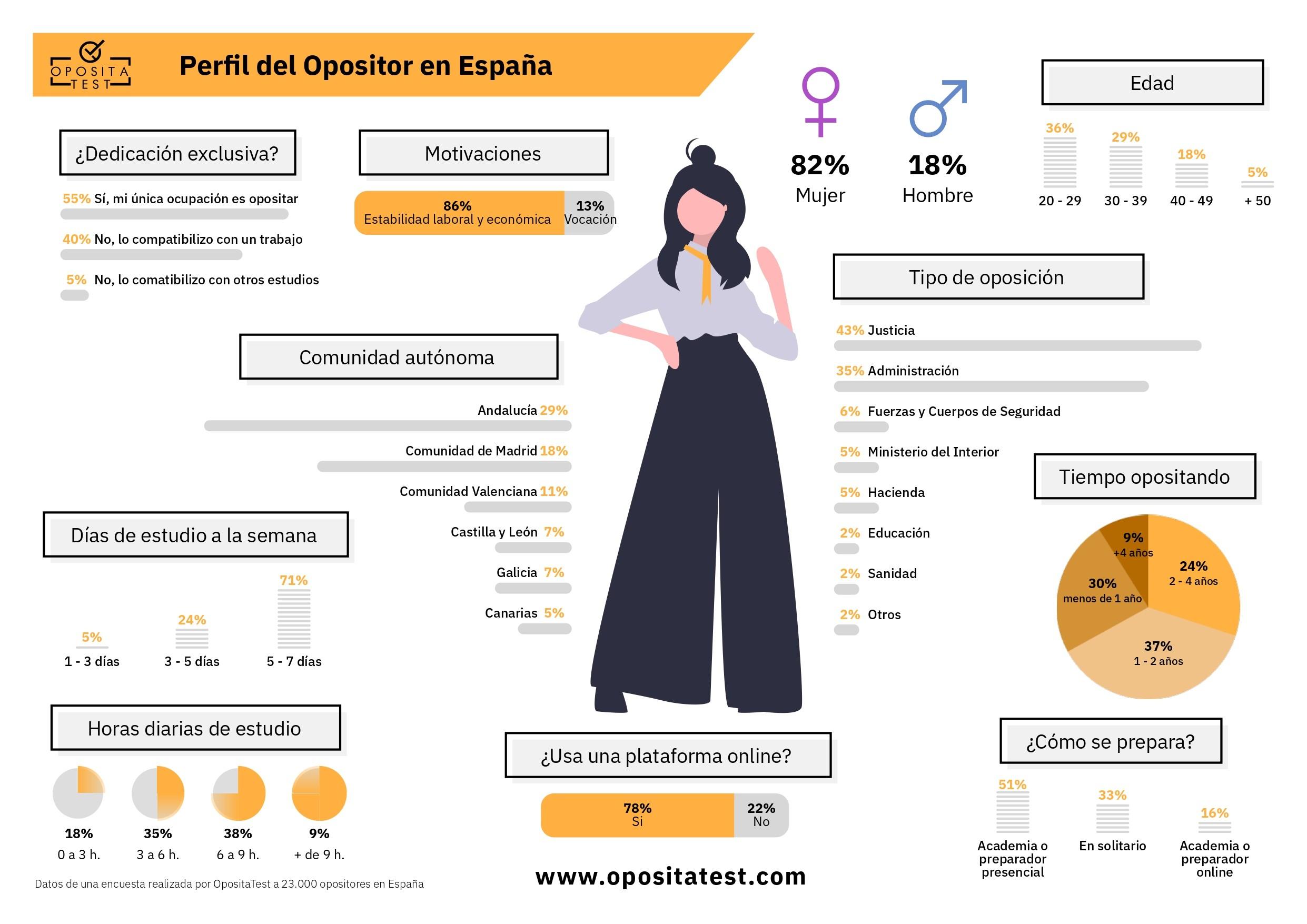 Perfil del opositor en España 2019