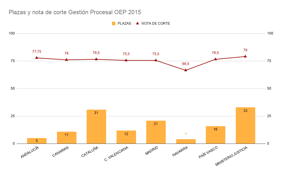 Gráfica en la que se compara en barras el número de plazas frente a las líneas que representan la nota de corte en el test de Gestión Procesal de la OEP 2015