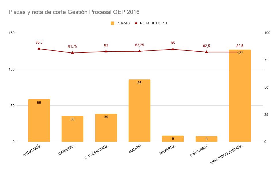 Tabla comparativa de las notas de corte del primer test de Gestión Procesal frente al número de plazas convocadas en la OEP 2016