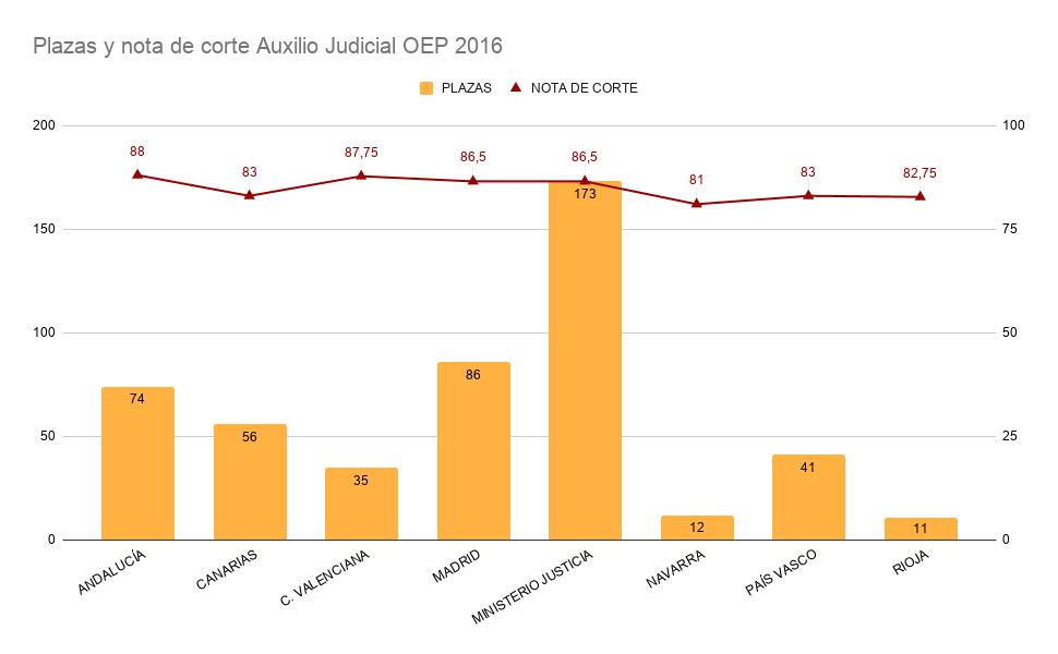 Gráfica que recoge la relación entre plazas convocadas y notas de corte en la oposición de Auxilio Judicial para el Sistema General por Turno Libre en la OEP 2016