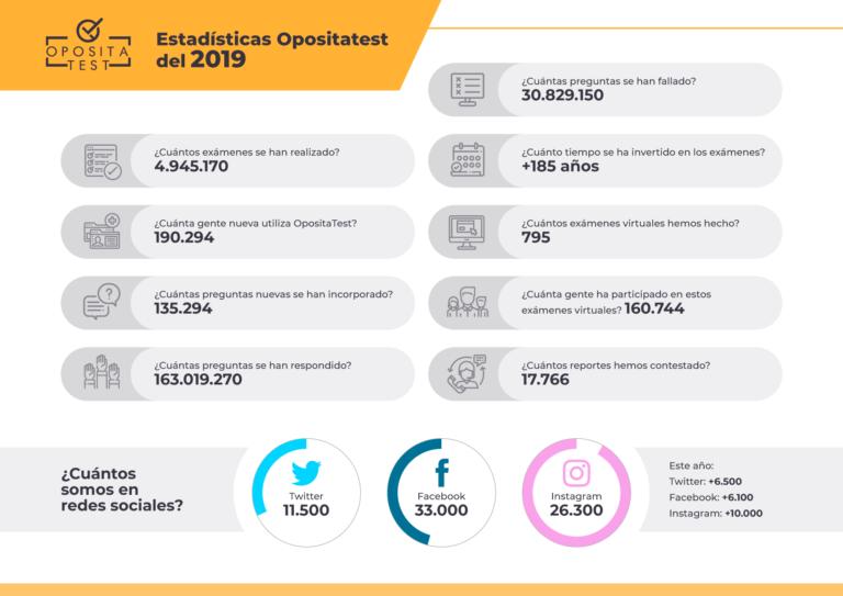 Infografía en la que se recogen las cifras de OpositaTest en el año 2019. En ella se detallan los números relacionadosc on los test realizados, el número de nuevos registros o la evolución de seguidores en redes sociales.