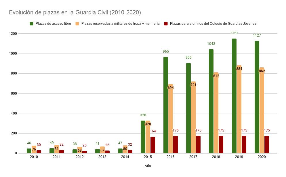 Gráfica en la que se recoge la evolución de plazas vacantes en la Guardia Civil